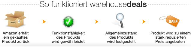 warehousedeal fkt  Amazon Warehousedeals mit 10% Rabatt
