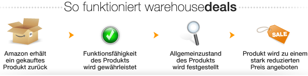 warehousedeal fkt  Amazon Warehousedeals mit 10% Rabatt